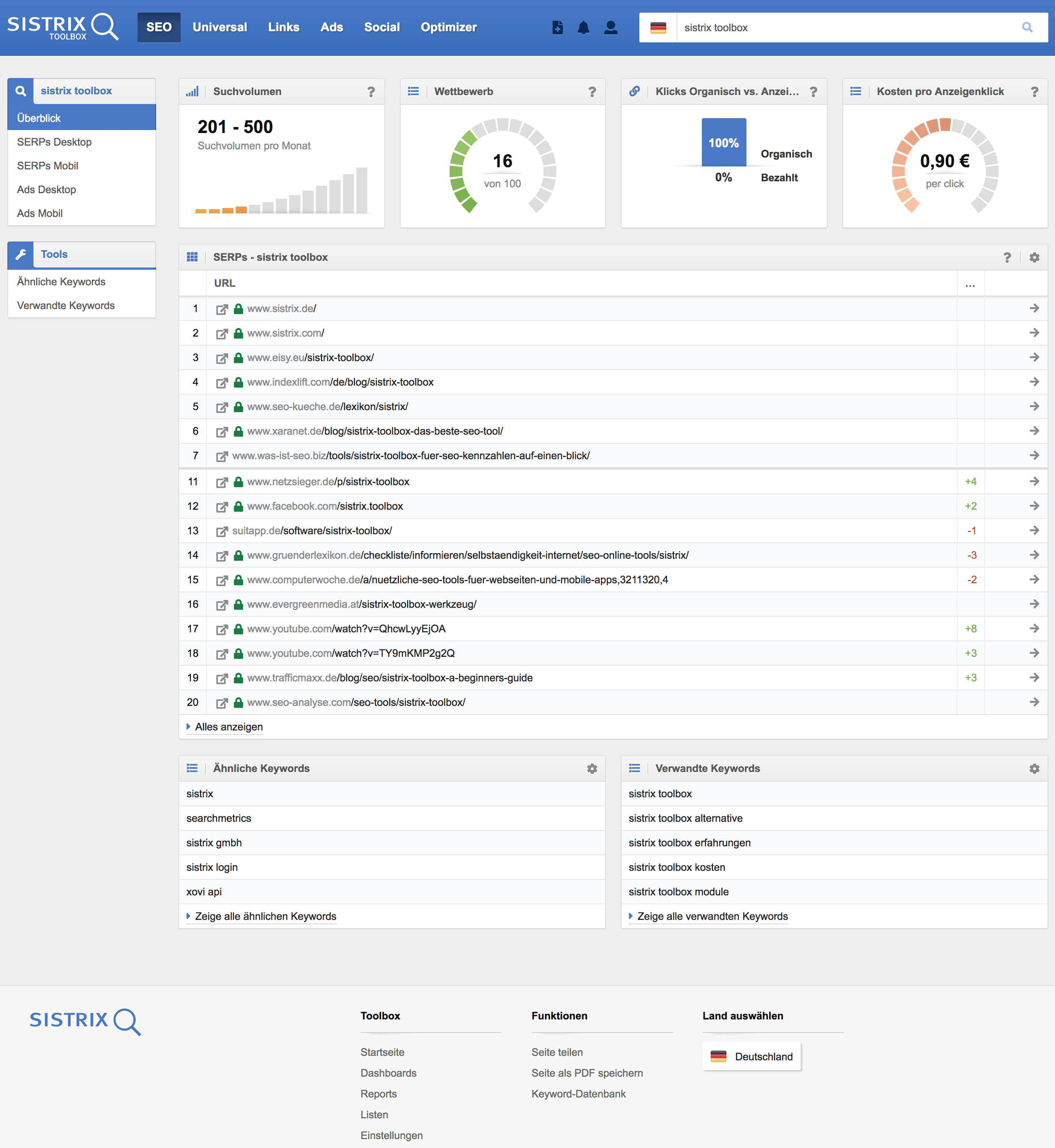 Beispiel des SERPS Overview // SISTRIX Toolbox