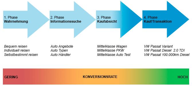 Vereinfachte Darstellung des Suchanfragen Kaufzyklus