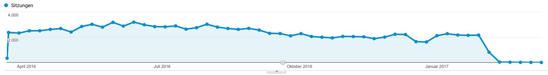 Enormer Traffic-Einbruch in der Google Bildersuche - Beispiel 1