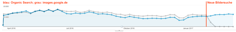 Traffic-Vergleich: Organische Sitzungen versus images.google.de - Beispiel 1