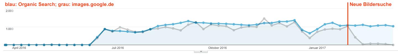 Traffic-Vergleich: Organische Sitzungen versus images.google.de - Beispiel 2