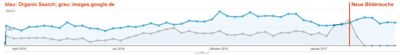 Traffic-Vergleich: Organische Sitzungen versus images.google.de - Beispiel 3