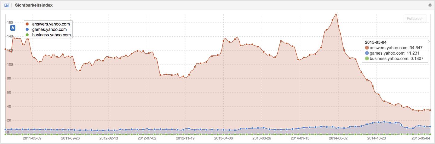Top Yahoo! Dienste nach Sichtbarkeit